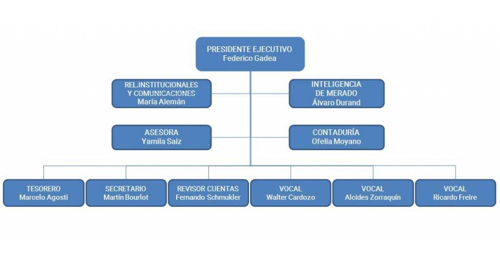 ORGANIGRAMA CIAER Cámara de Industriales Arroceros Argentina www.arrozargentino.com